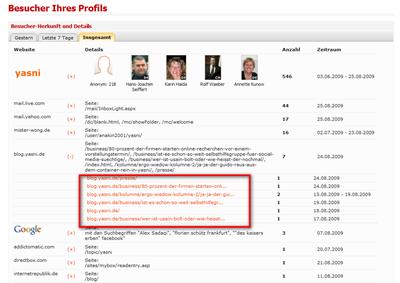Die Suchanfragen zu Ihrem Yasni-Profil
