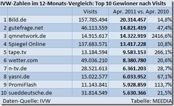 IVW-12-Monats-Vergleich: die größten Auf- und Absteiger