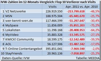 VZ-Netzwerke verlieren über 200 Mio. Visits