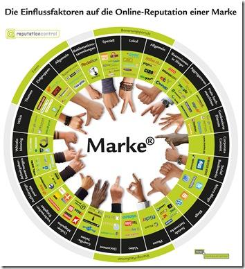 Die-Einflussfaktoren-auf-die-Online-Reputation-einer-Marke